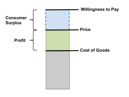 Value Creation Chart