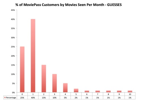 Chart 1 MoviePass