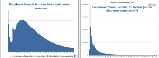 Chart 11 Facebook Followers