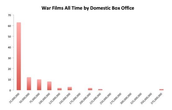 Chart 3 War Films