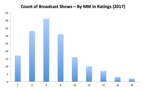 Chart 4 Broadcast Ratings