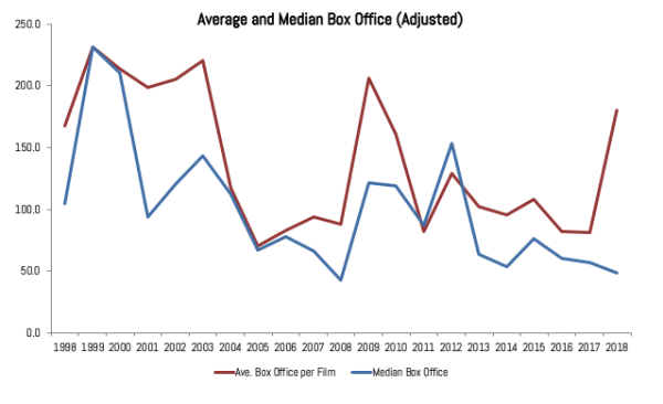 box office adjusted v02