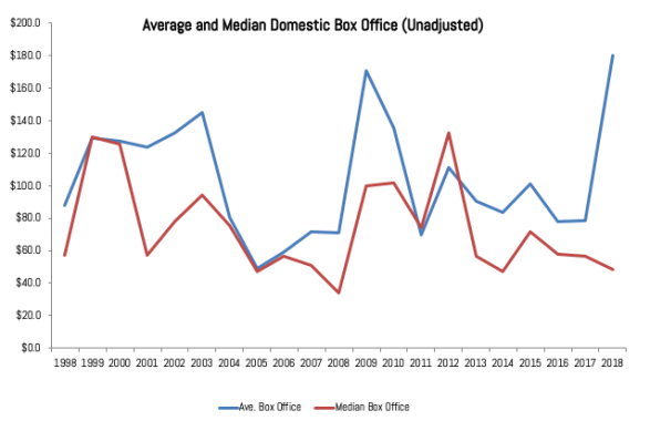 box office unadjusted
