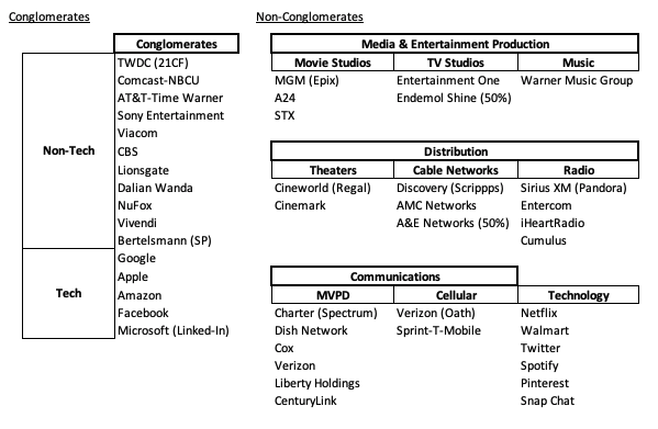 Our Incredibly Consolidated Future: What if all Media, Entertainment