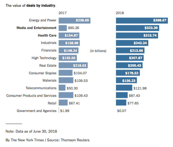 NY Times M&A by year