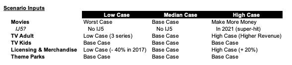 Table 6 Scenario Inputs.png