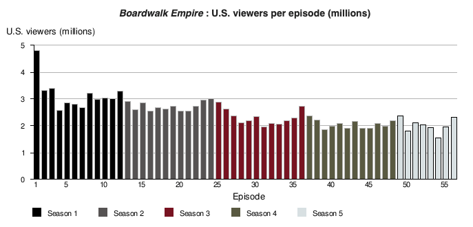 Boardwalk Empire Viewership