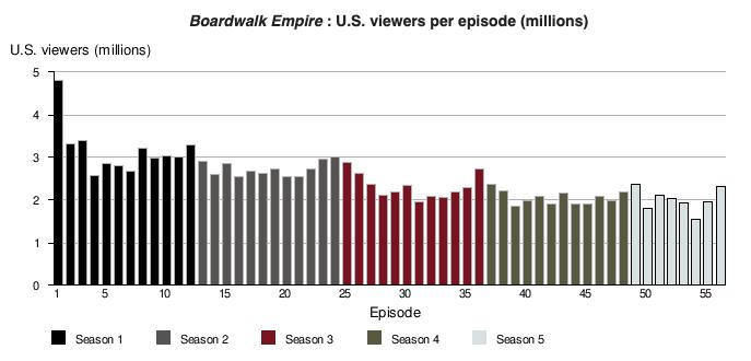 Boardwalk Empire Viewership