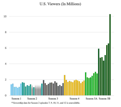 Breaking Bad Viewership