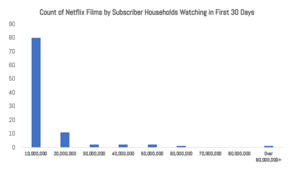 Count of Films by Netflix Subscribers