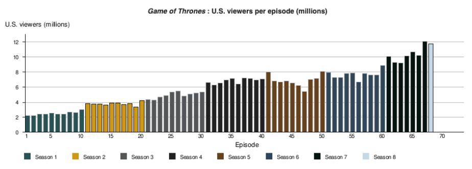 GoT Viewership