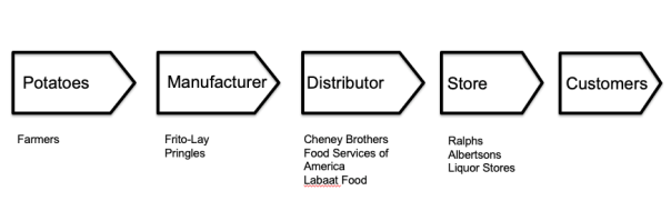 True Full Value Chain