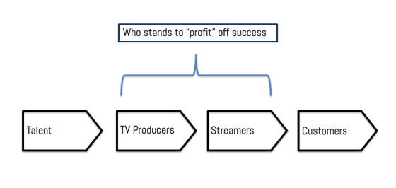 TV Value Chain overview