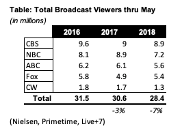 1 Table Ratings Broadcast Season