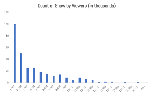 4 Table Count of Series by Viewership