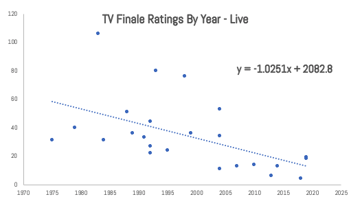 6 Table ratings by Year Live