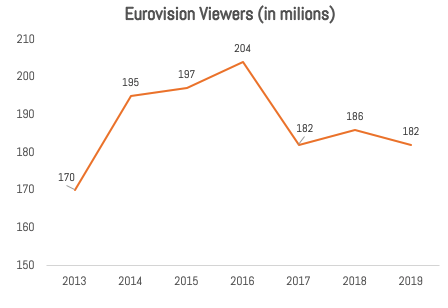 9 Eurovision Ratings