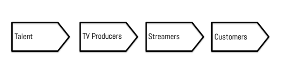 TV Value Chain