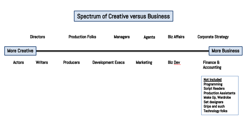 Creative vs Biz Spectrum
