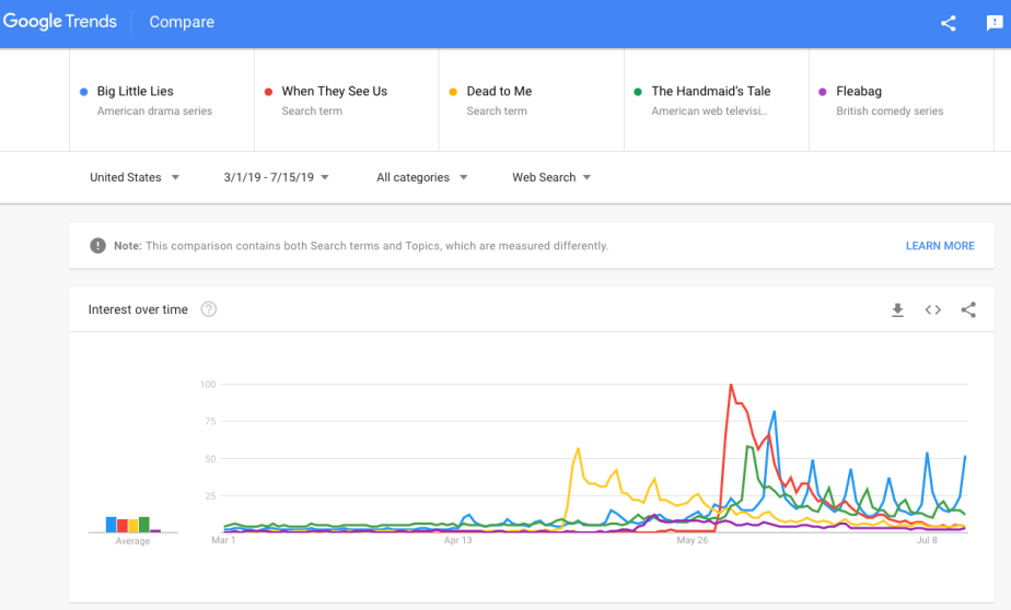 Chart 7 - Google Trends TV