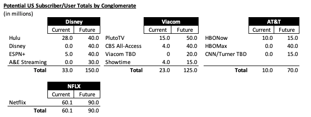 Table 15 - Subscriber Options
