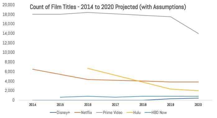 IMAGE 4 - 2010 to 2020 Film Slates