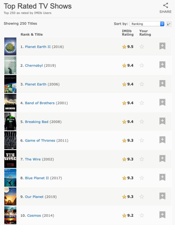 IMAGE 8 IMDB top 10