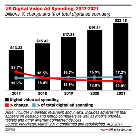 Table 3 eMarketer Digital Video