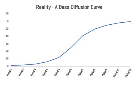 IMAGE 6 - Bass Diffusion Growth