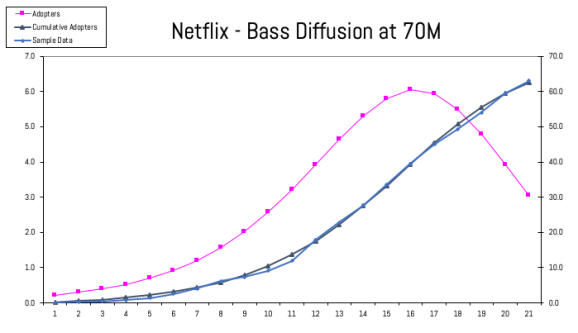 IMAGE 6 -Netflix Bass Diffusion at 70 MM All Subs
