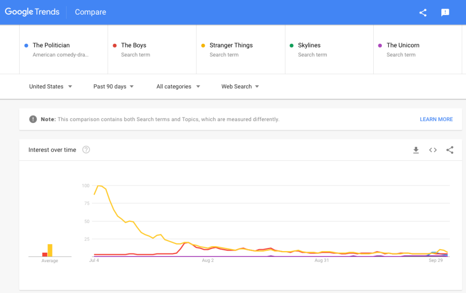 IMAGE 5 - Google Trends