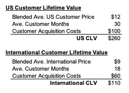 IMAGE 13 CLV Model
