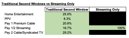 IMAGE 3 - Traditional Second Window vs Streaming