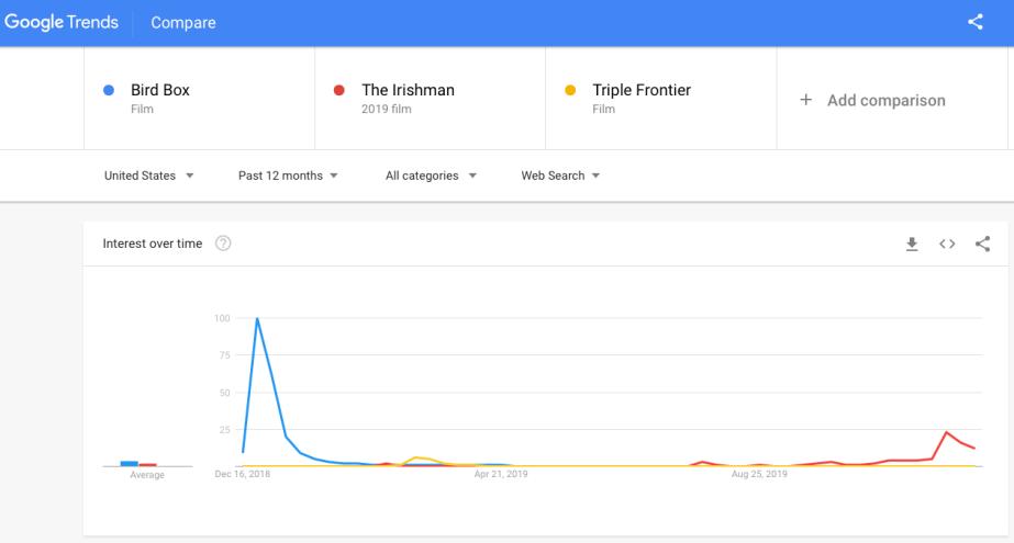 IMAGE 24 - Google Trends Irishman