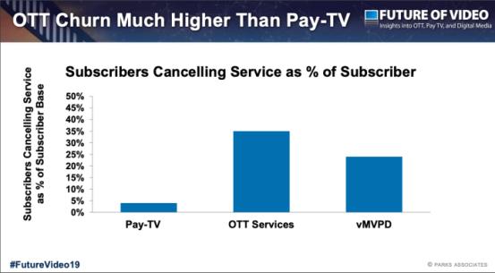 parks-ott-vs-pay-tv-churn