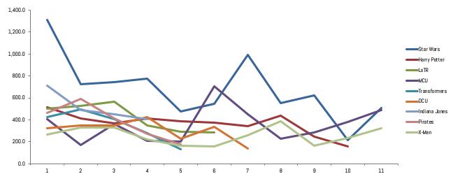 Chart 3 - All Blockbusters Short View