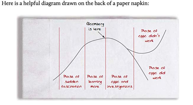Image 1 - Hype Cycle