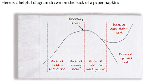 Image 1 - Hype Cycle