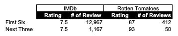 IMAGE 8 - Ratings Data