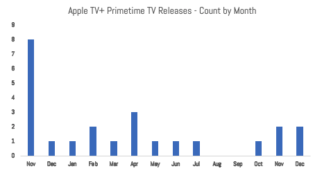 IMAGE 9 Count of Shows by Year