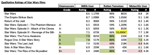 Table 6 - Cinemascore