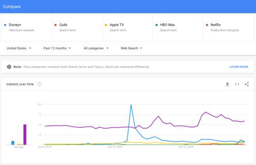 IMAGE X - Google Trends