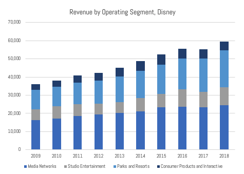IMAGE 5 - Disney Revenue by Year