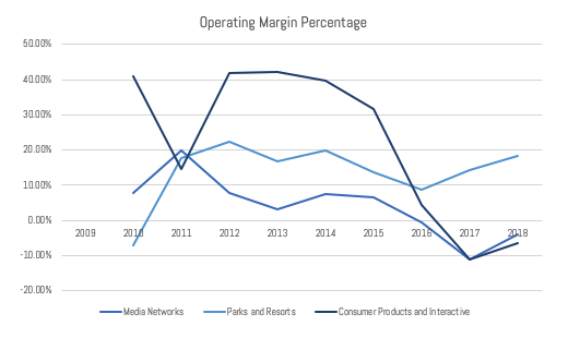 IMAGE 6 - Operating Margin Growth Rates