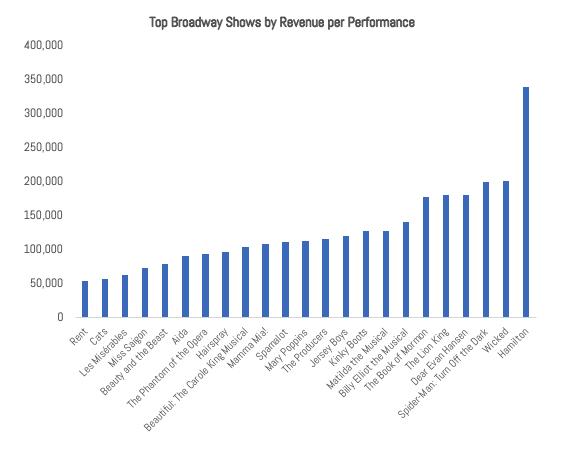 IMAGE 1 Revenue Per Performance