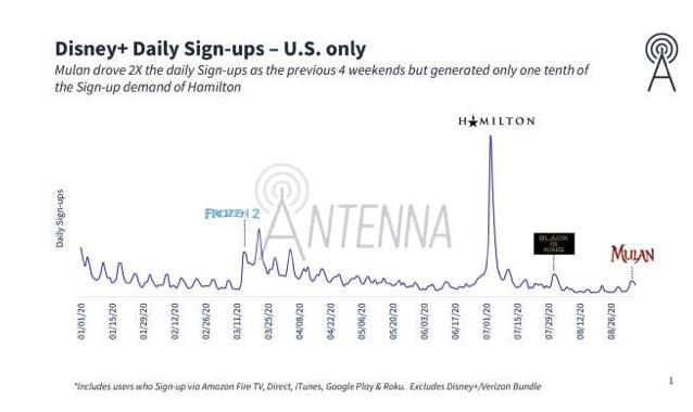 Antenna Longer Time Period