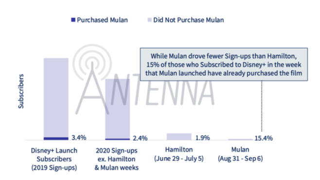 Antenna Subscriber Percentages