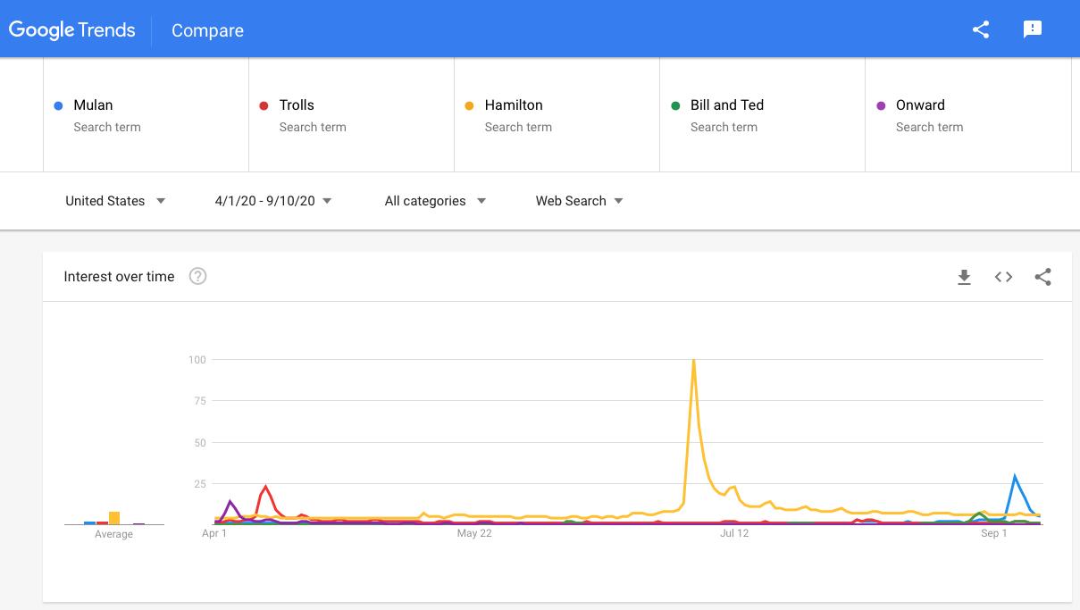 G Trends - PVOD Comparison