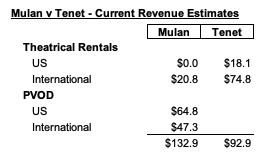 IMAGE 11 Current Revenue