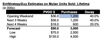 IMAGE 6 Mulan Summary PVOD